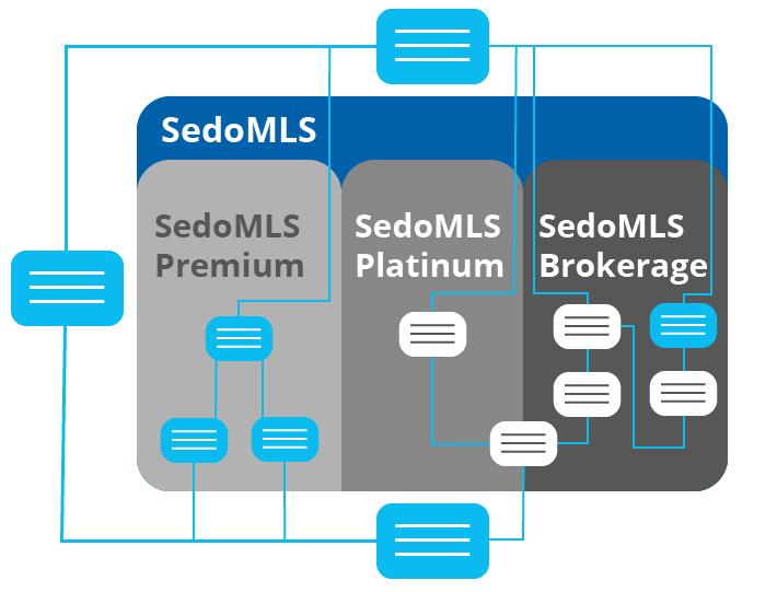 Registrar Partner Program & Services by Sedo