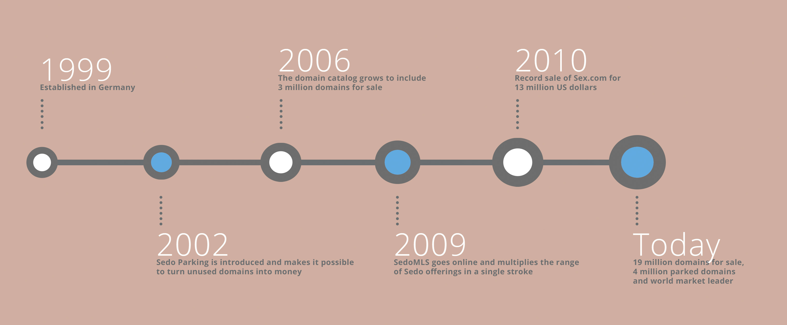 Sedos Timeline 1999 - Today
