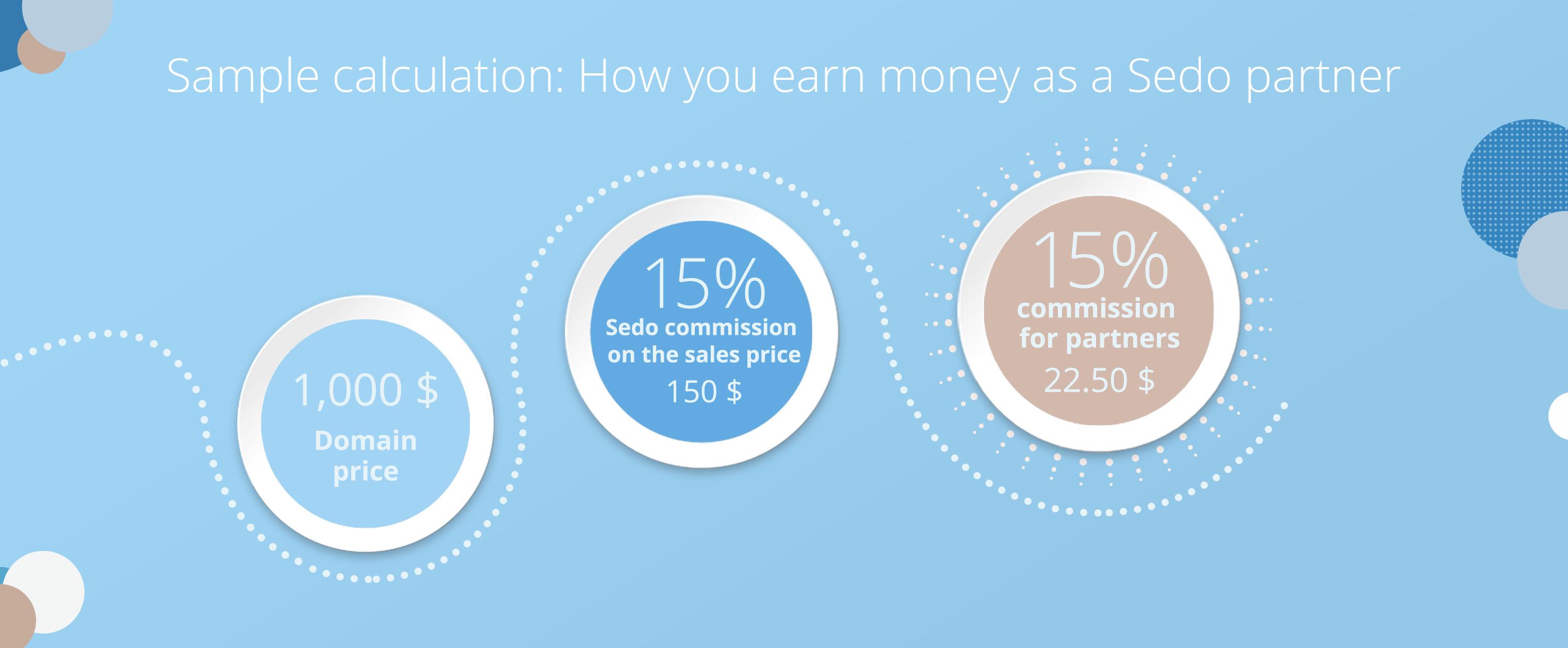 Sample calculation: Earn money as a Sedo Partner